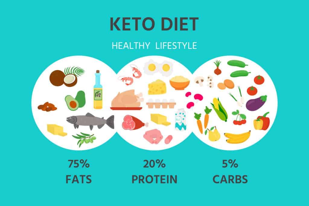 Ketogenic Diet Ratio
