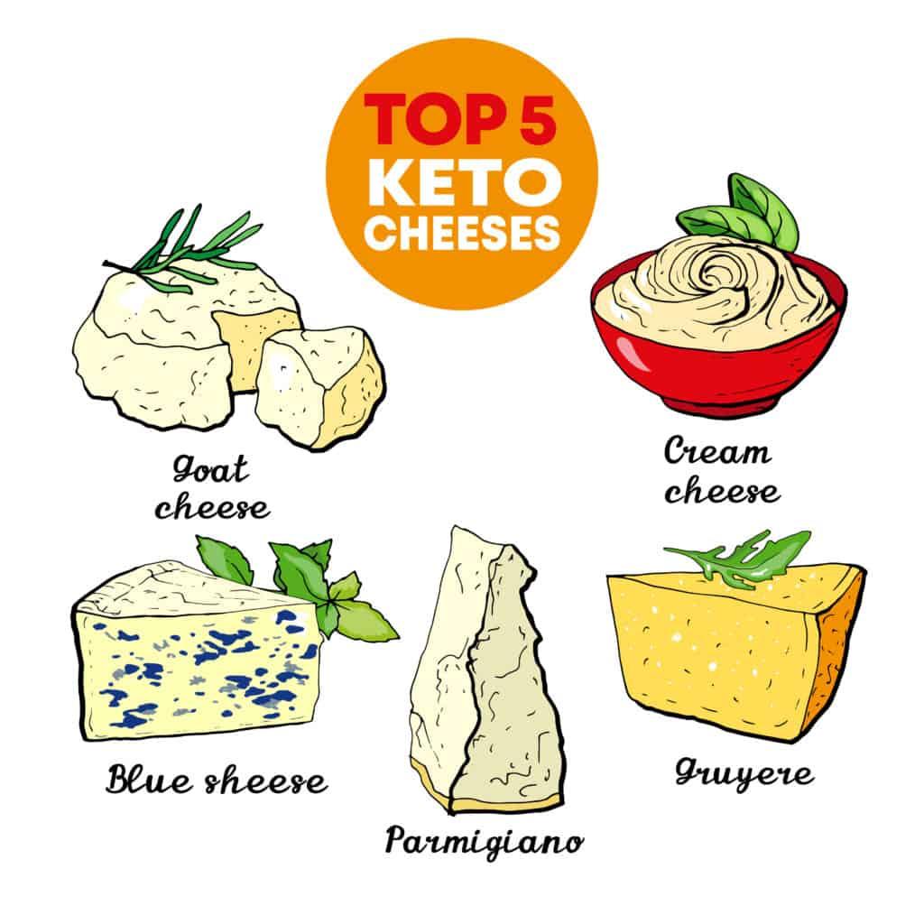 Keto Cheeses