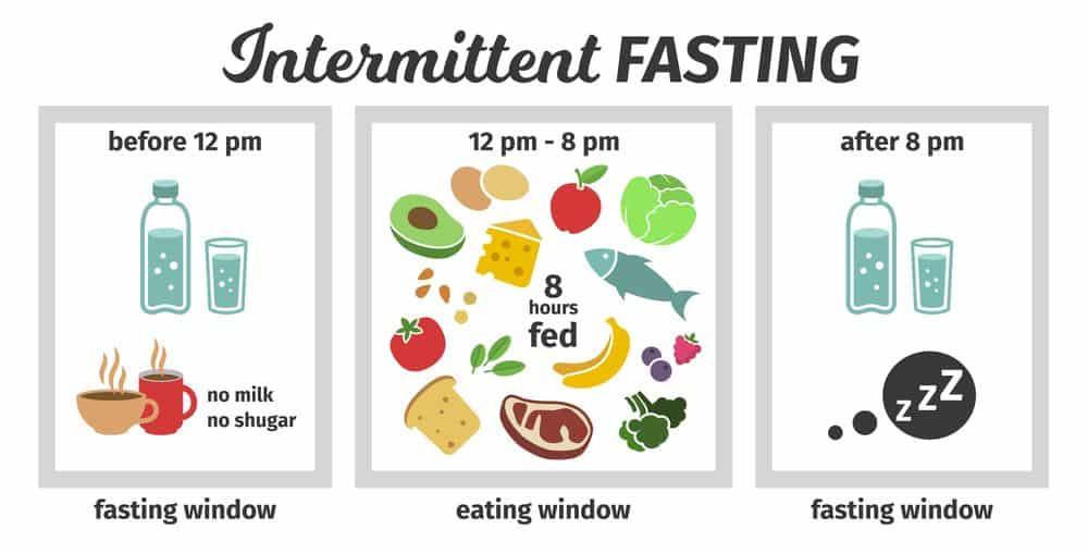 16:8 IF Diet