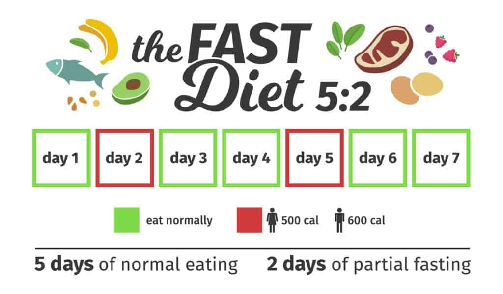 5:2 IF Diet